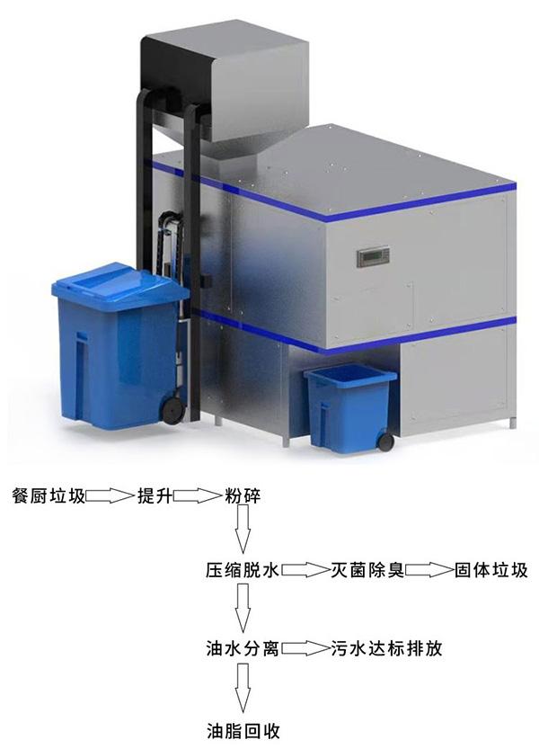 小型商用食物垃圾压缩装置规格型号及价格